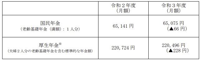令和3年度の新規裁定者(67歳以下の方)の年金額の例