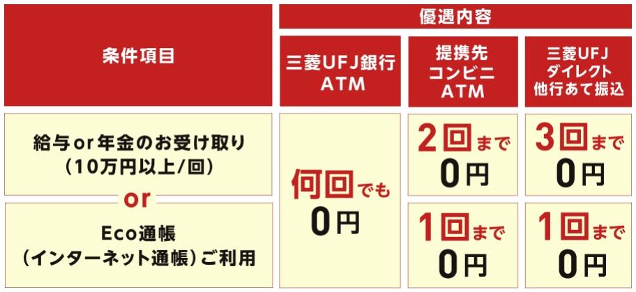 三菱UFJ銀行メインバンク プラスの優遇内容