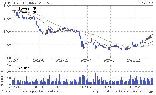 日本郵政の2年間の株価チャート