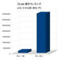 DLsite累計売上額グラフ