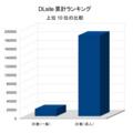 DLsite累計DL数グラフ