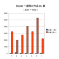 DLsite新着DL数グラフ