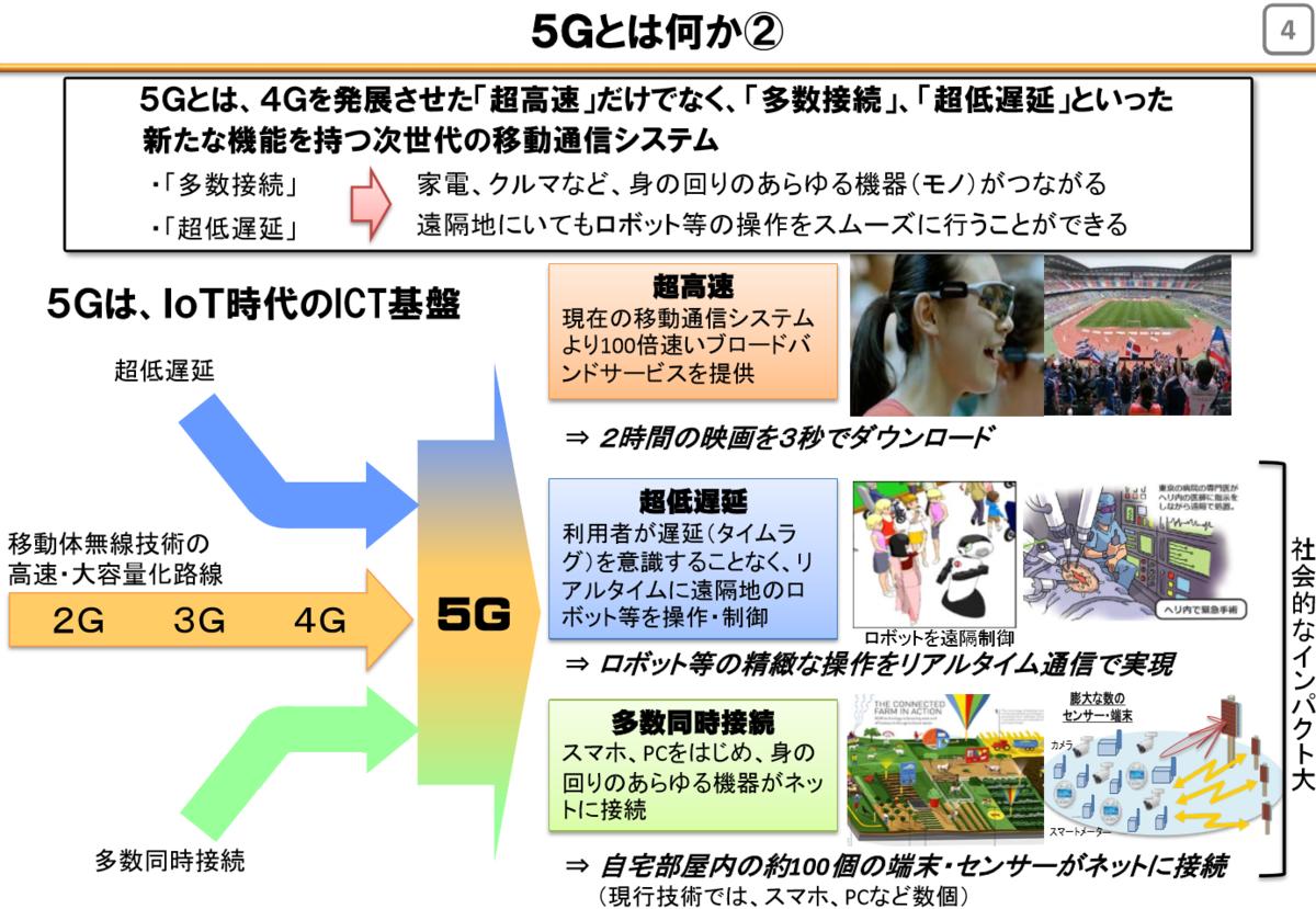f:id:siroyama7:20190616220303p:plain