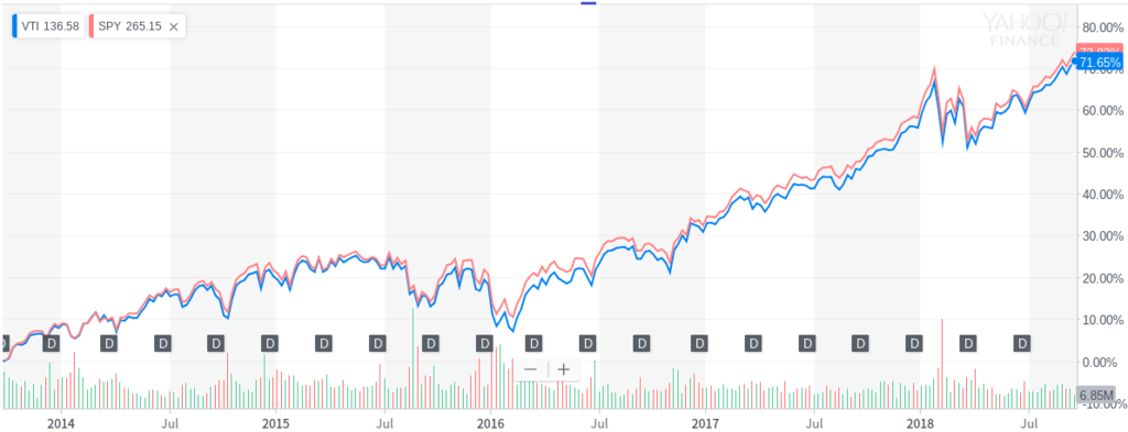 VTIとSPYの過去5年間の比較チャート