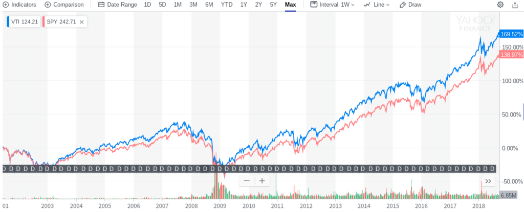 VTIとSPYの過去20年間の比較チャート