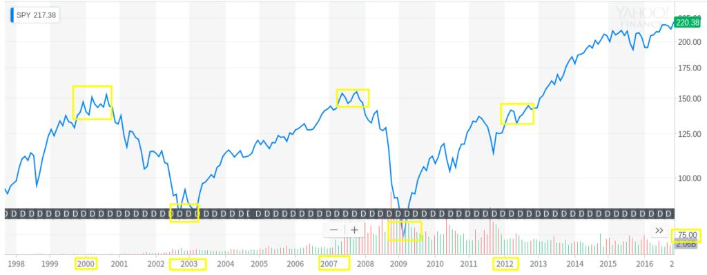 1998年から2016年頃のS&P500のチャート