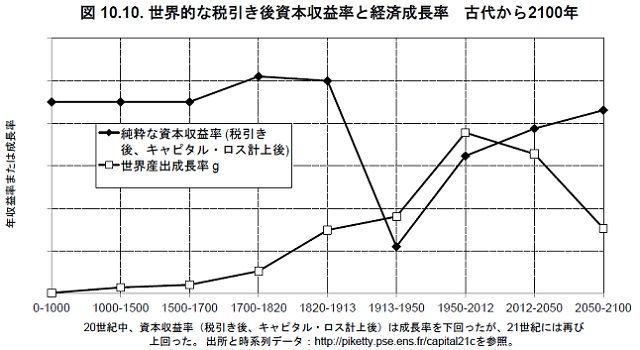 過去2000年の労働者と資本家の収入額の推移