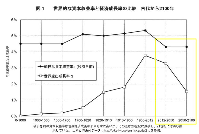 資本収益率と経済成長率の推移の予測
