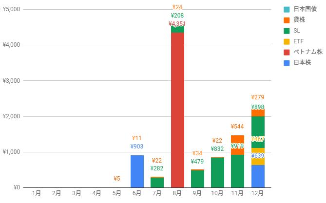 2018年度インカムゲインの棒グラフ