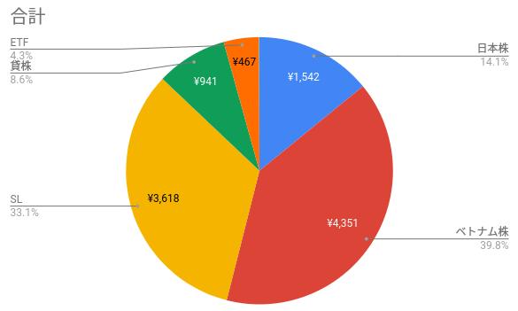 インカムゲイン別投資先の割合の円グラフ