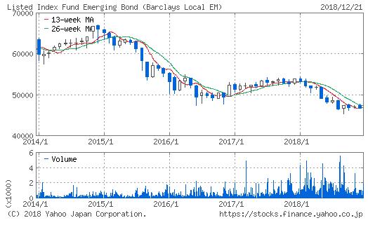 上場インデックスファンド新興国債券(1566)過去5年間のチャート
