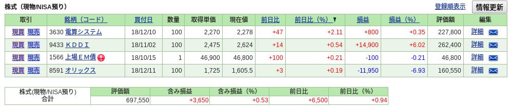 SBI証券 ポートフォリオ 株式投資
