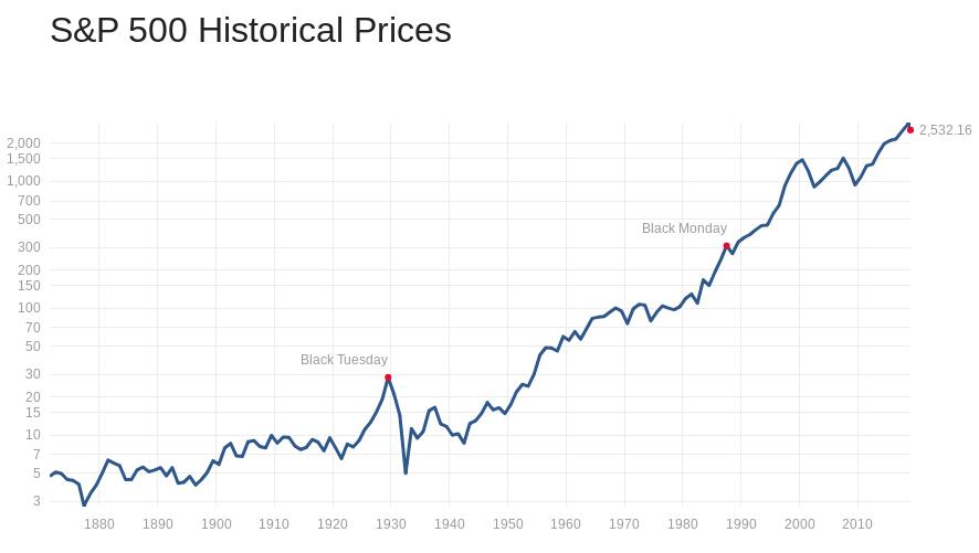 S&P500 過去 チャート 推移