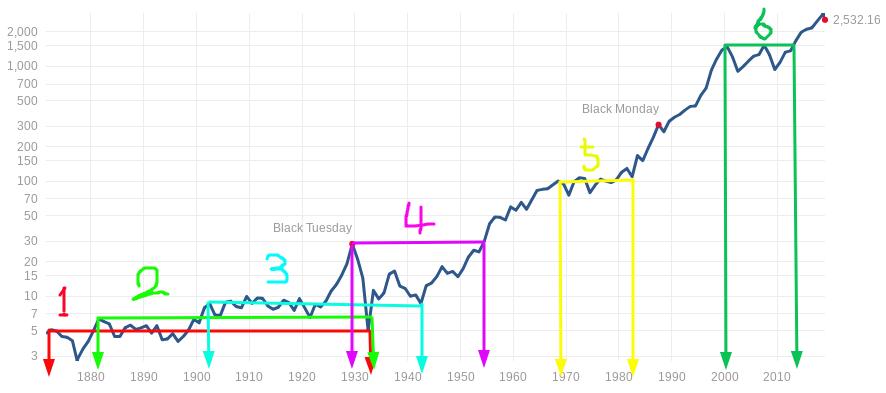 S&P500 過去 下落 期間 チャート 分析