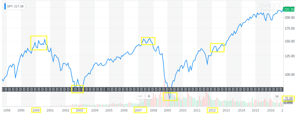 S&P500 2000年 調整 チャート