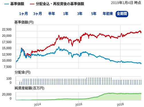 フィデリティ・Jリート・アクティブ・ファンド チャート 推移 過去