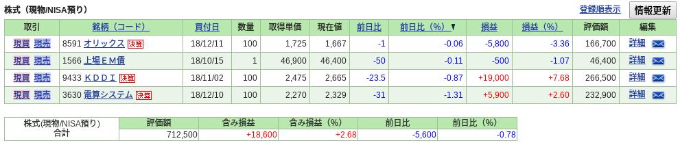 SBI証券 ポートフォリオ