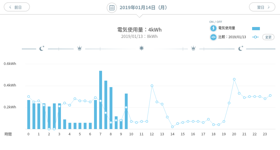 樂天でんき 電気使用量 確認 サイト 時間別 比較