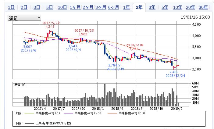 日本たばこ産業 (2914) チャート JT
