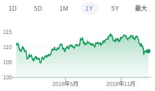 ドル円レート