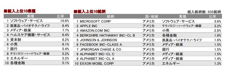 三菱UFJ国際-eMAXIS Slim米国株式(S&P500)月次レポート(2018年12月)