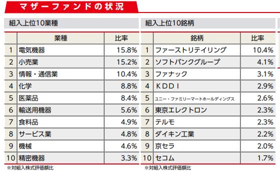 ニッセイ日経225インデックスファンド 月次レポート(2018年12月)