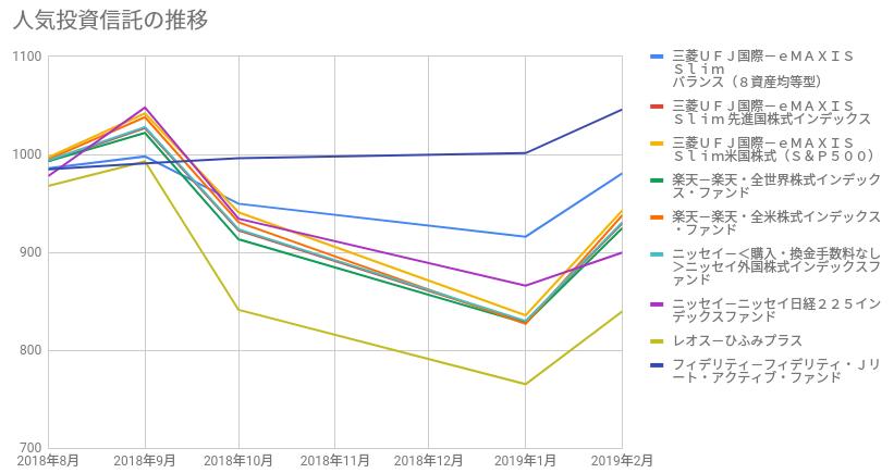 人気投資信託パフォーマンス比較の推移