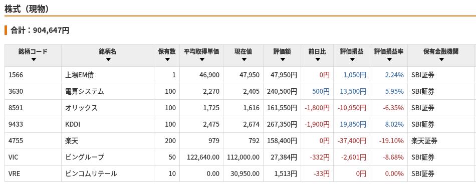 保有株式のデータ