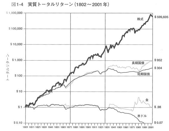 各資産毎の200年間の実質トータルリターン