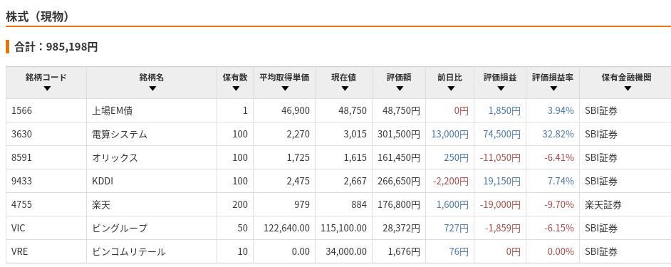 保有株式の記録