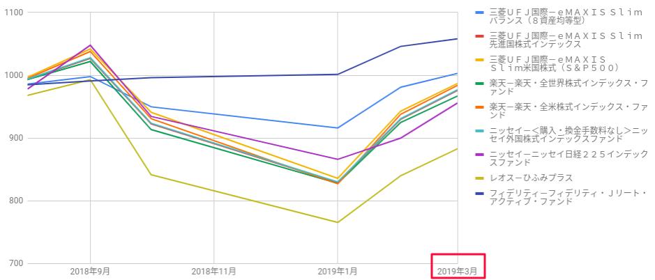 人気投資信託のパフォーマンス比較グラフ