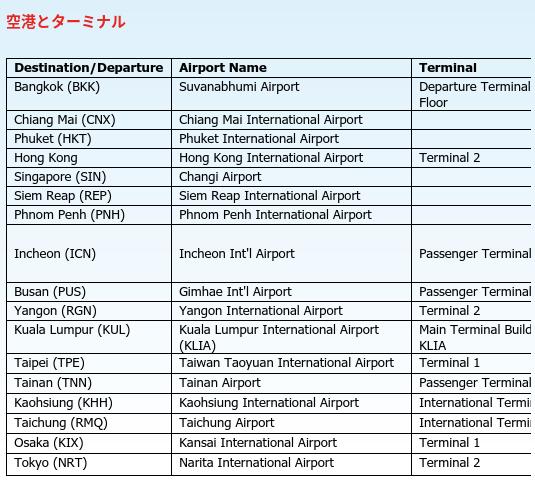 ベトジェットエアの就航している空港一覧