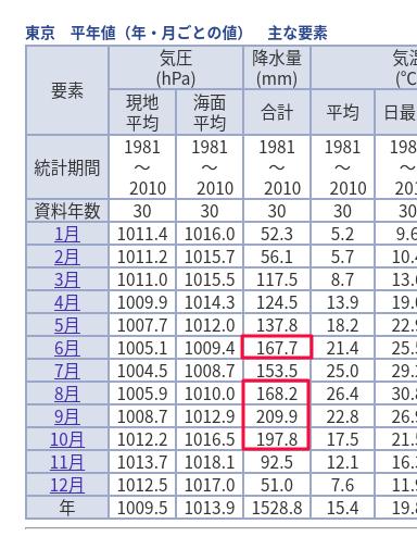 月ごとの降水量の平均