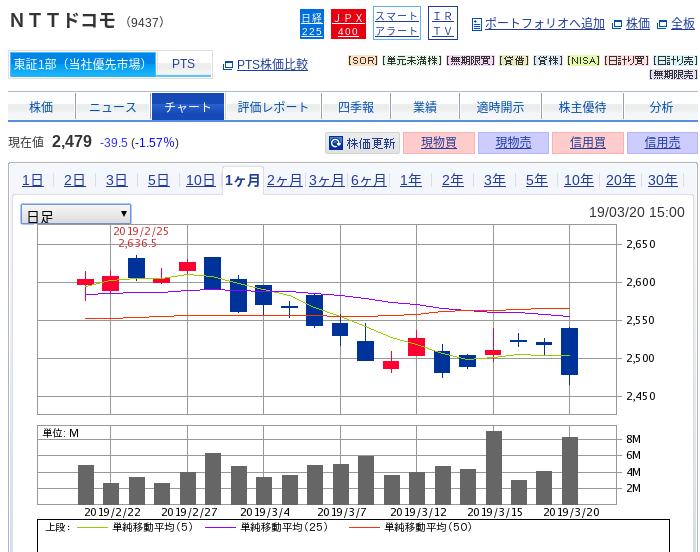 NTTドコモ(9437)過去2ヶ月のチャート