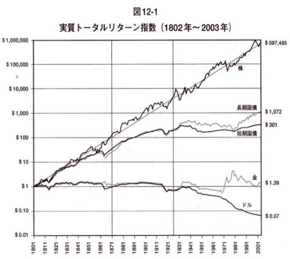 資産別実質トータルリターン指数