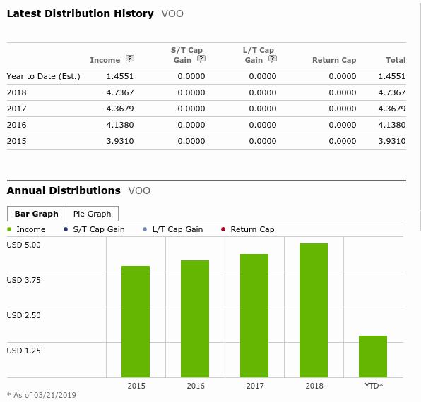 VOO分配金の推移
