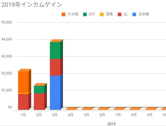 2019年インカムゲインのグラフ