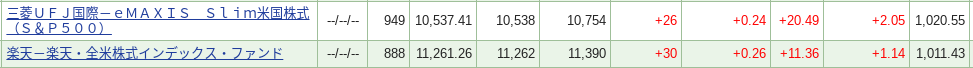 VTIとS&P500のデータ