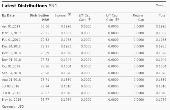BNDの分配金情報