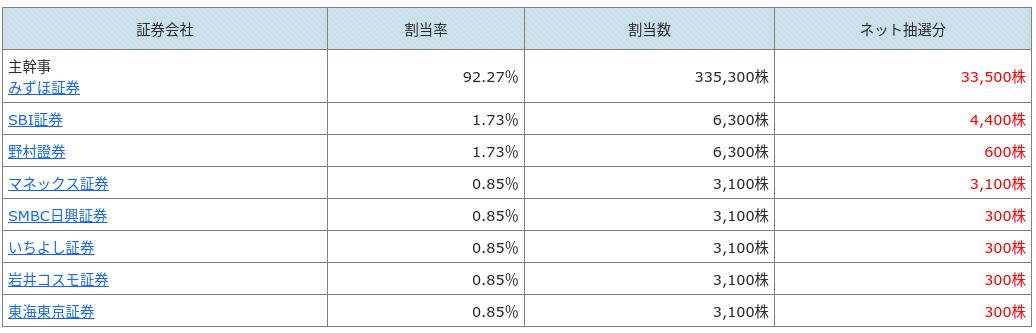 各証券会社の割当数
