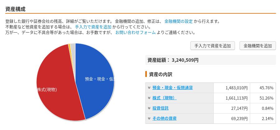 2019年4月4週目の保有株記録(平成最後)