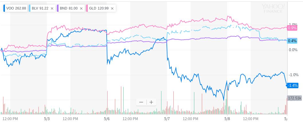 米国ETF VOO 債券 金の比較