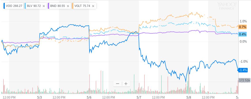 債券でS&P500との逆相関を狙うならVGLTがオススメ