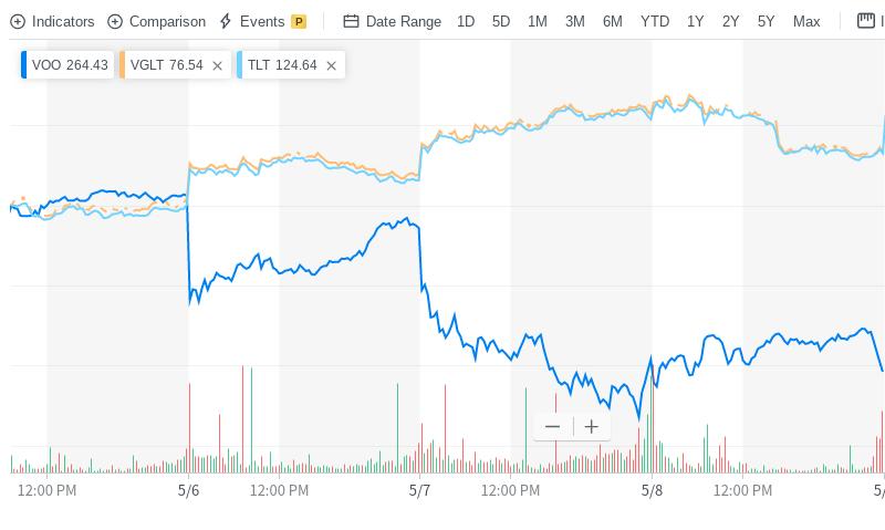 iシェアーズのTLT(米国国債 20年超 ETF)