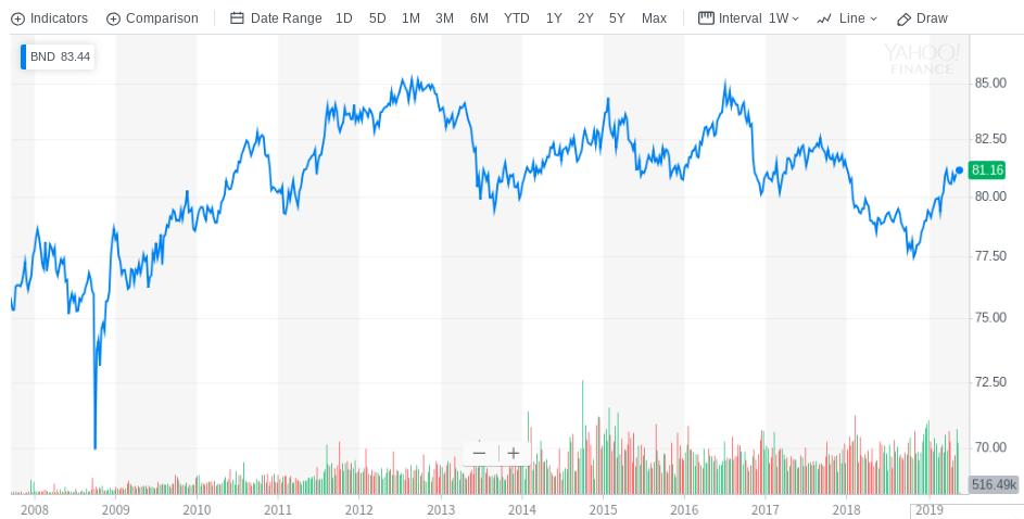 BNDの長期チャート