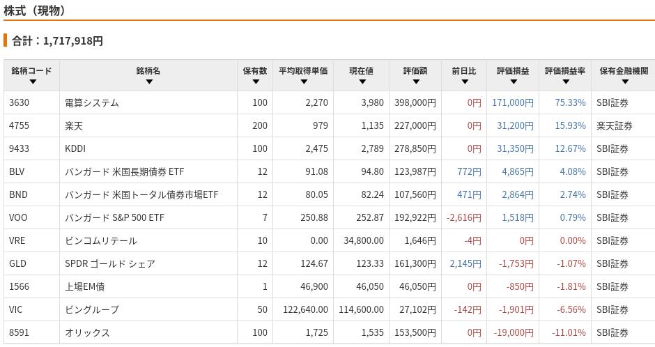 株式・ETF詳細