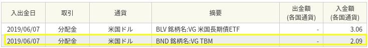 バンガード トータル債券市場ETF(BND)