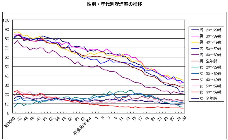 成人喫煙率(JT全国喫煙者率調査)