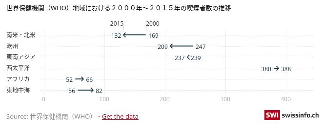 世界保健機関(WHO)地域における2000年~2015年の喫煙者数の推移