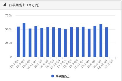 JTの四半期売上の推移